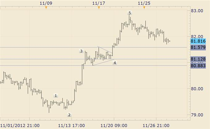 Forex_Trading_USDJPY_Inching_Towards_Support_Zone__body_usdjpy.png, Forex Trading: USD/JPY Inching Towards Support Zone