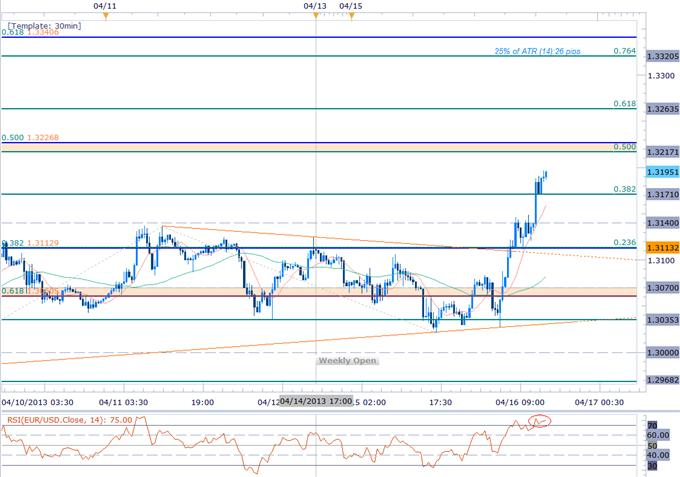 Forex_EURUSD_Clears_1.3113_Target_Scalps_Target_1.3227_Objective_body_Picture_1.png, EURUSD Clears 1.3113 Target- Scalps Target 1.3227 Objective