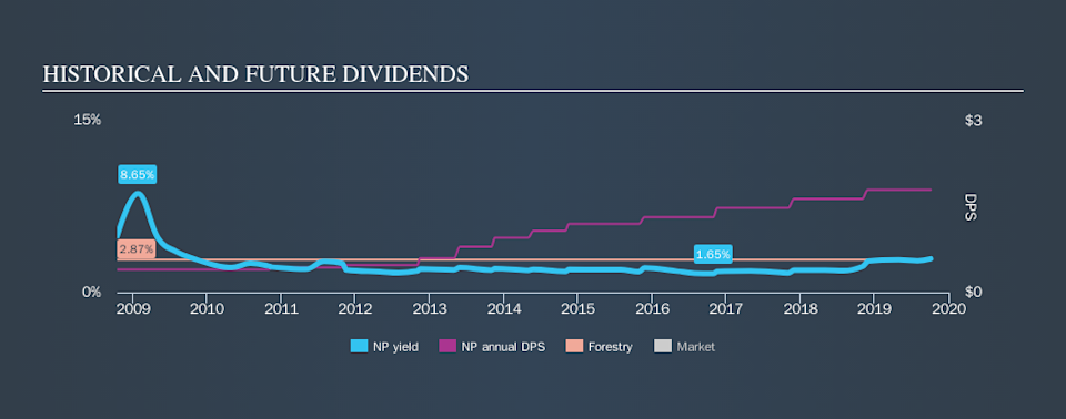 NYSE:NP Historical Dividend Yield, October 4th 2019