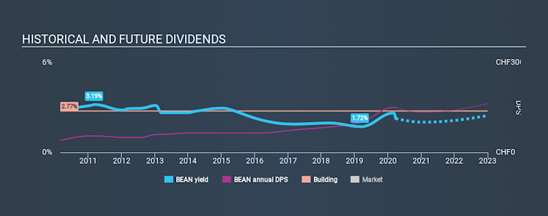 SWX:BEAN Historical Dividend Yield March 27th 2020