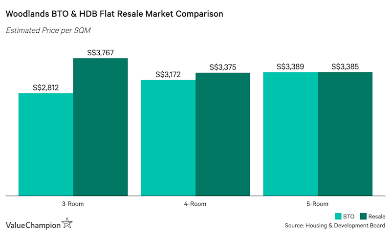 Woodlands BTO & HDB Flat Resale Market Comparison