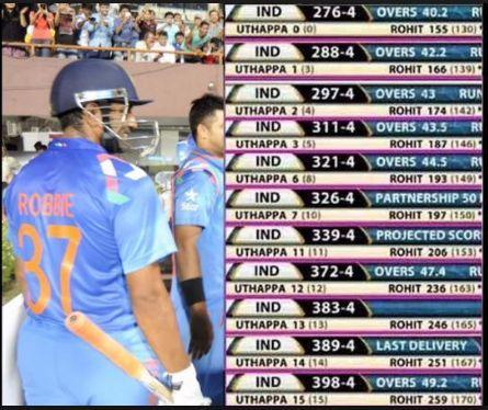 Comparision of the scores of Uthappa and Rohit since the former walked out to bat