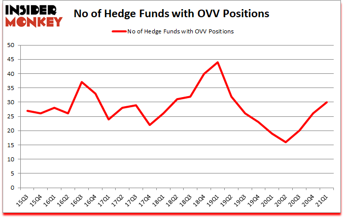 Is OVV A Good Stock To Buy?