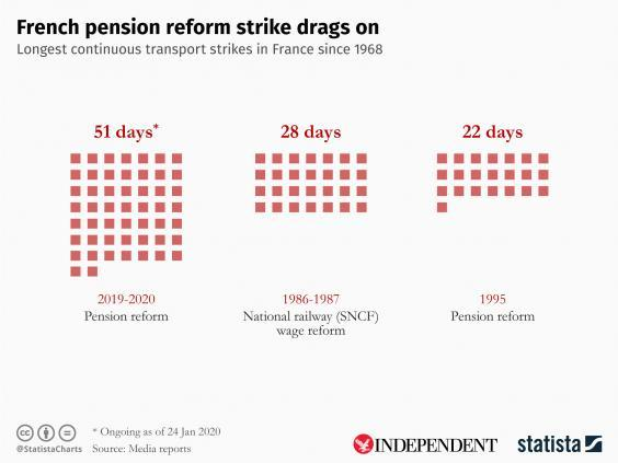 The strikes against proposed pension reforms are the longest since 1968 (Statista)