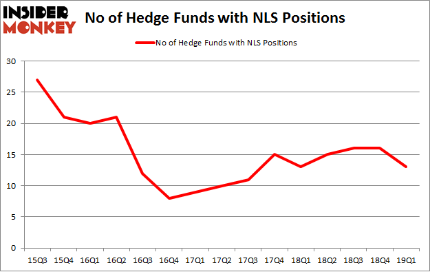No of Hedge Funds with NLS Positions