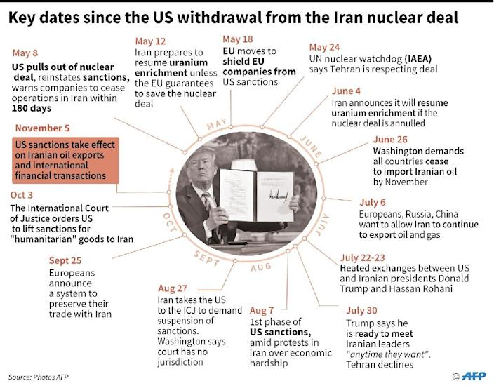 Chronology of events since the US withdrawal from the Iran nuclear deal. (AFP Photo/Cecilia SANCHEZ)