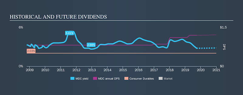 NYSE:MDC Historical Dividend Yield, September 26th 2019