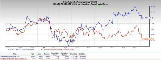 Sonoco's (SON) hikes prices for all rigid plastic packaging by 6-10% in the United States and Canada to counter rising raw-material costs.