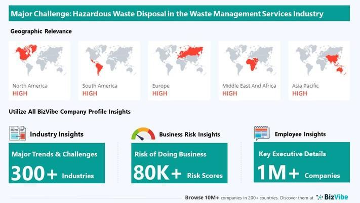 Snapshot of key challenge impacting BizVibe's waste management services industry group.