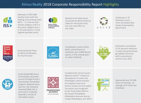 Kimco Realty Releases 2018 Corporate Responsibility Report