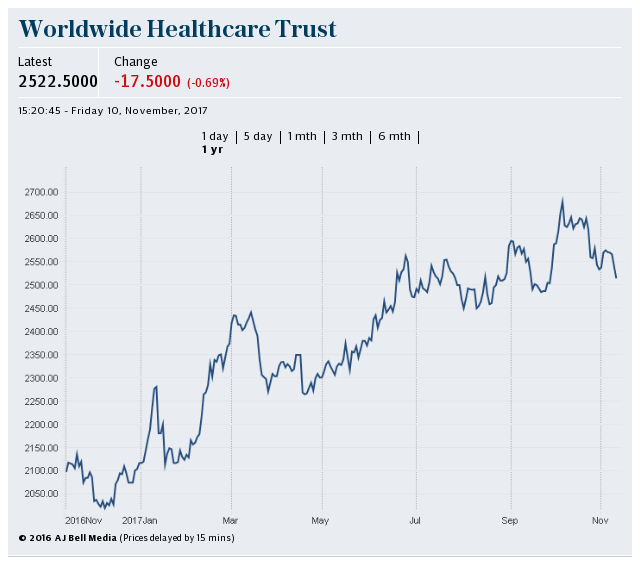 Worldwide Healthcare Trust 1yr
