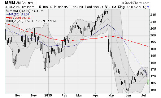 Stocks to Sell: 3M (MMM)