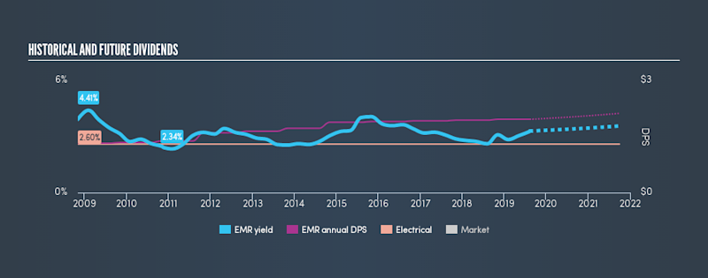 NYSE:EMR Historical Dividend Yield, August 11th 2019