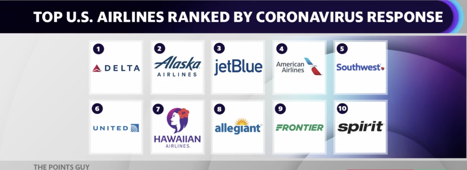 Delta won the top spot in a ranking of the best airlines to fly amidst the pandemic, according to The Points Guy.
