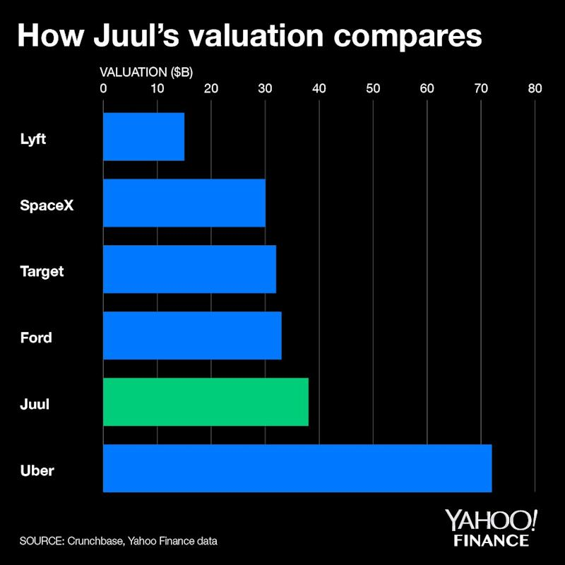 Juul is now worth more than SpaceX at a $38B valuation