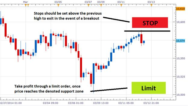 What is a sell limit order in forex