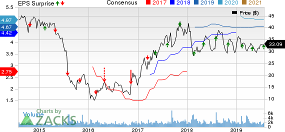 Triton International Limited Price, Consensus and EPS Surprise