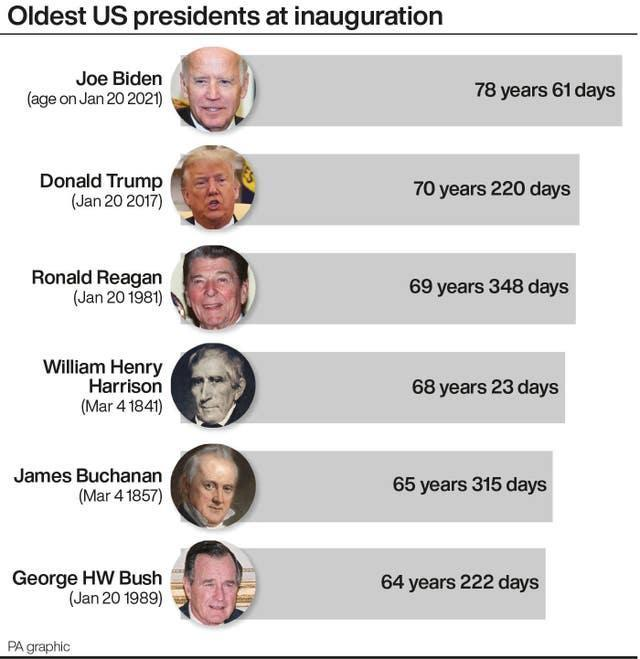 Oldest US presidents at inauguration