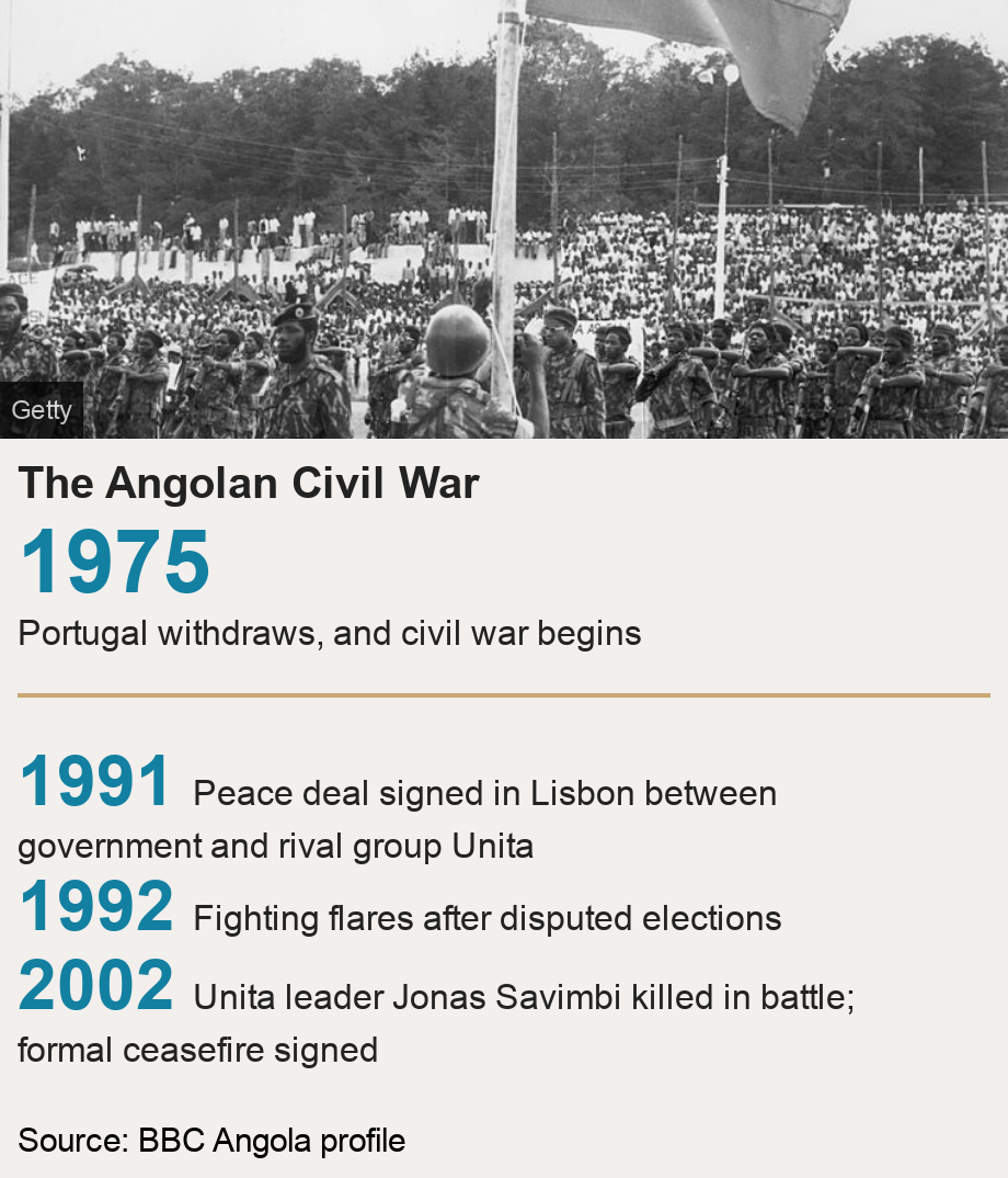 The Angolan Civil War.  [ 1975 Portugal withdraws, and civil war begins ] [ 1991 Peace deal signed in Lisbon between government and rival group Unita ],[ 1992 Fighting flares after disputed elections ],[ 2002 Unita leader Jonas Savimbi killed in battle; formal ceasefire signed ], Source: Source:  BBC Angola profile, Image: Angola independence 1975