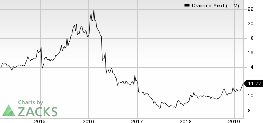 ARMOUR Residential REIT, Inc. Dividend Yield (TTM)