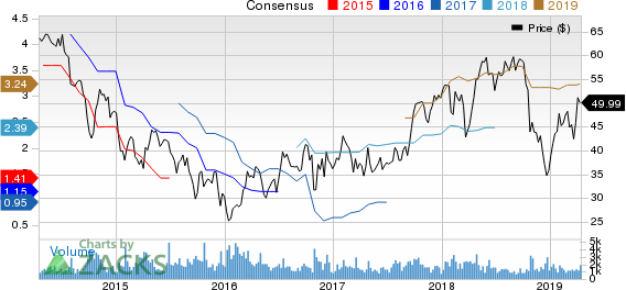 Carpenter Technology Corporation Price and Consensus