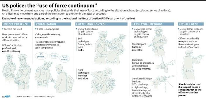 """Example of the """"use of force continuum"""", a recommended series of actions that guide US police in handling situations at hand, according to the National Institute of Justice (US Department of Justice) (AFP Photo/Gal ROMA)"""