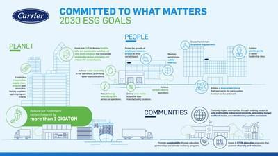 Carrier Global Corporation today announced the company's first set of Environmental, Social & Governance (ESG) goals since becoming an independent company in April.