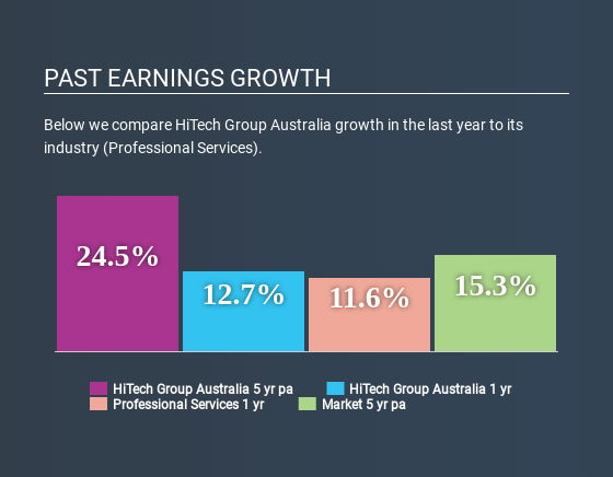 ASX:HIT Past Earnings Growth June 21st 2020