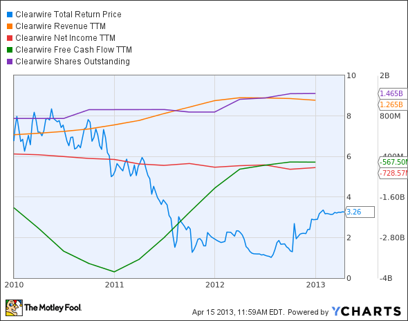 CLWR Total Return Price Chart