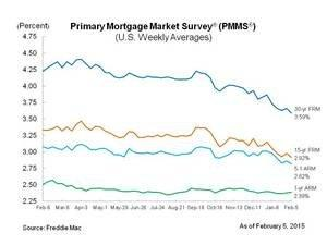 Fixed Mortgage Rates Resume Downward Trajectory