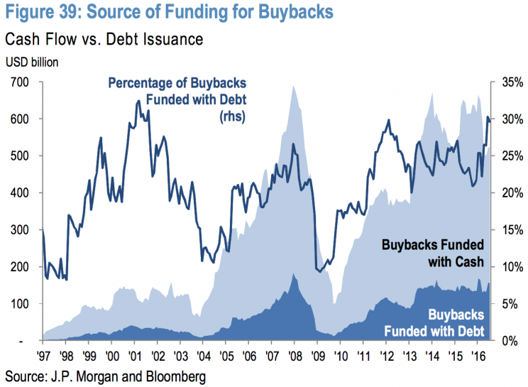 Share buybacks are increasingly being financed by debt.