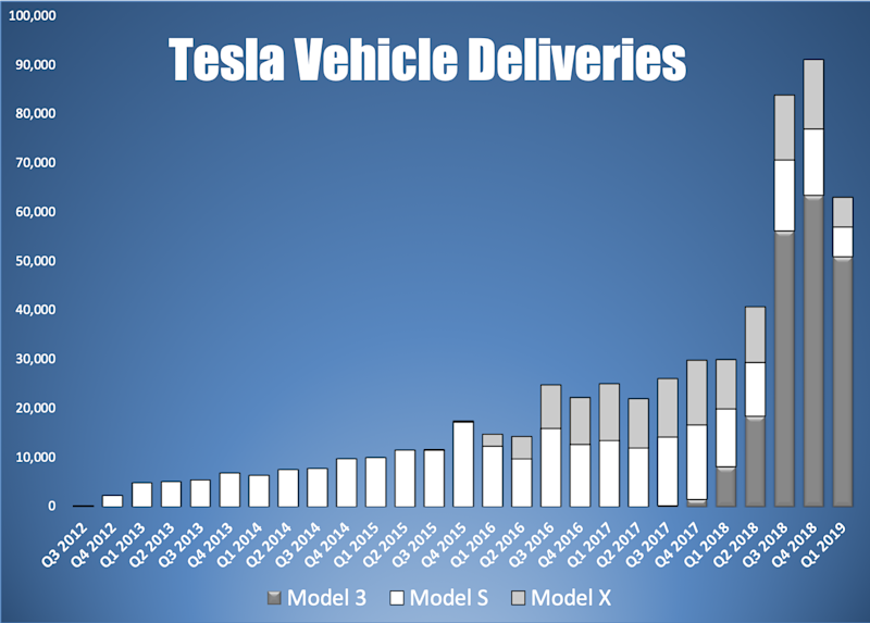A bar chart of Tesla's quarterly vehicle deliveries by model