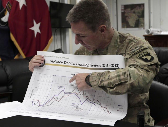 In this Thursday, Oct. 24, 2013 photo, U.S. Maj. Gen. James C. McConville, who commands coalition forces in eastern Afghanistan shows a chart of fighting seasons at the ISAF base in Bagram, Afghanistan. Afghanistan's security forces managed to hold their own against the Taliban in pitched battles this summer, but U.S. and NATO officials said the fledgling army and police are not ready yet to sustain a long and drawn out war against a resilient insurgency that shows no signs of giving up after 12 years of fighting. (AP Photo/Rahmat Gul)