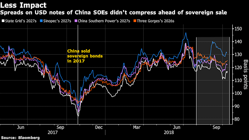 China Shows Its Pull Selling Dollar Bonds in Weak Market