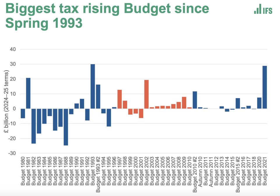 Wednesday's budget saw the biggest increase in taxes since 1993. Photo: IFS