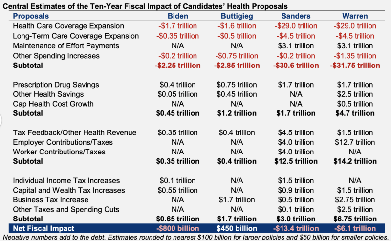 The CFRB analyzed the health care plans of the top four Democratic candidates. (Source: CFRB)