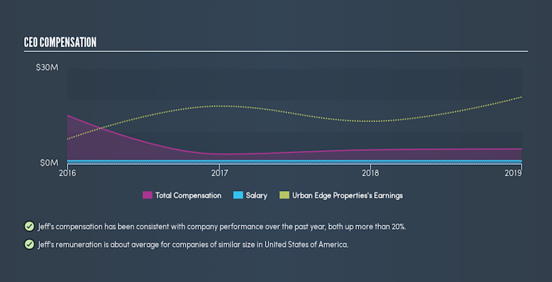 NYSE:UE CEO Compensation, August 21st 2019