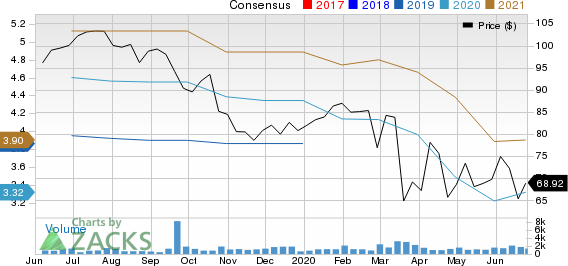 First Cash, Inc. Price and Consensus