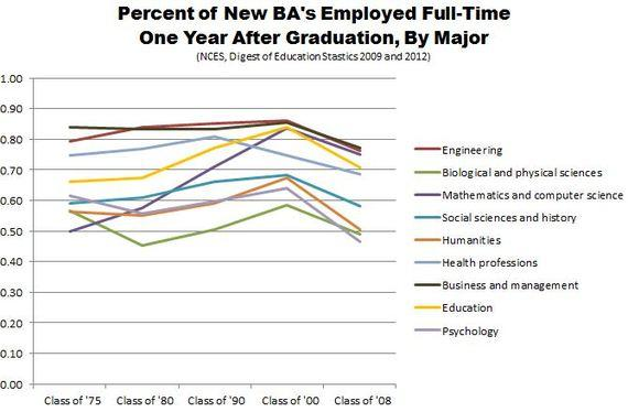 NCES_History_of_the_Job_Market_College_Grads_3.JPG