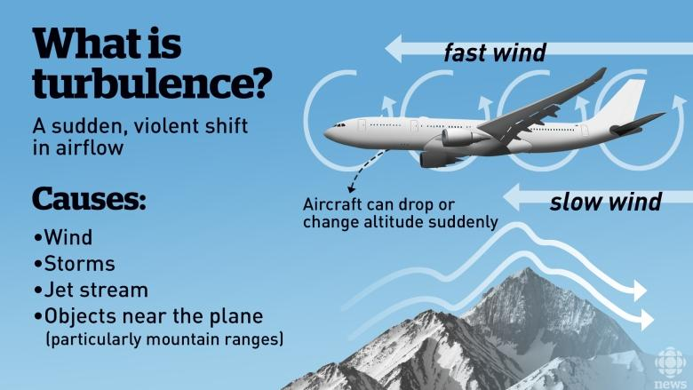 Climate change may make for more turbulent flights: study