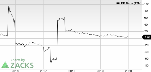 Abraxas Petroleum Corporation PE Ratio (TTM)