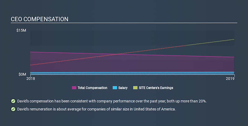 NYSE:SITC CEO Compensation, January 15th 2020