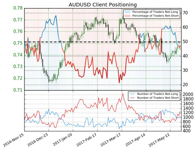 Australian Dollar Likely to Strengthen Further versus US Dollar