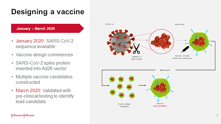 J&J Chief Scientific Officer Dr. Paul Stoffels describes how the pharmaceutical company is developing a coronavirus vaccine to fight COVID-19