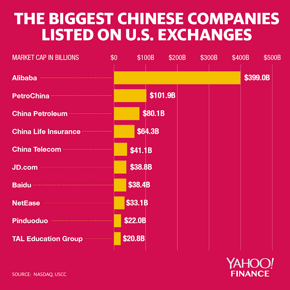 Chinese companies on U.S. exchanges face a certain type of exposure. (Graphic: David Foster/Yahoo Finance)