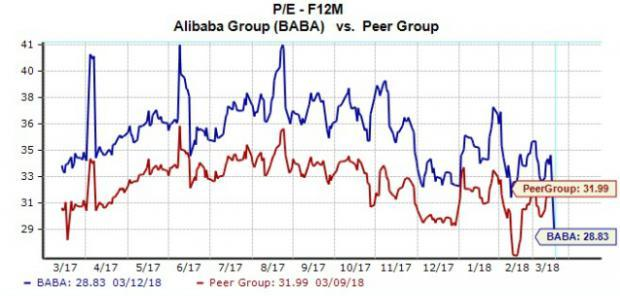 In the world of Chinese ADRs, no company attracts more investor attention than Alibaba (BABA). Here's how the company's valuation compares to its Chinese internet peers.