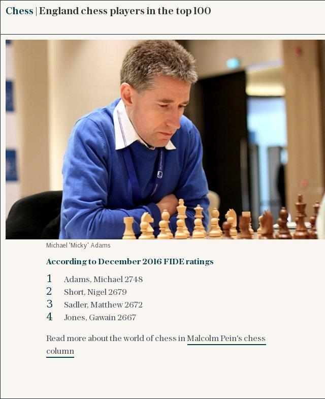 England's top 10 chess players