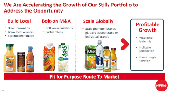 Coca-Cola Stills Opportunity
