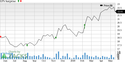 Flowers Foods (FLO) is seeing favorable earnings estimate revision activity as of late, which is generally a precursor to earnings beat.