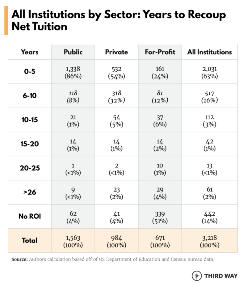 For-profit schools generally lead to borrowers paying for loans longer. (SCREENSHOT: Third Way)